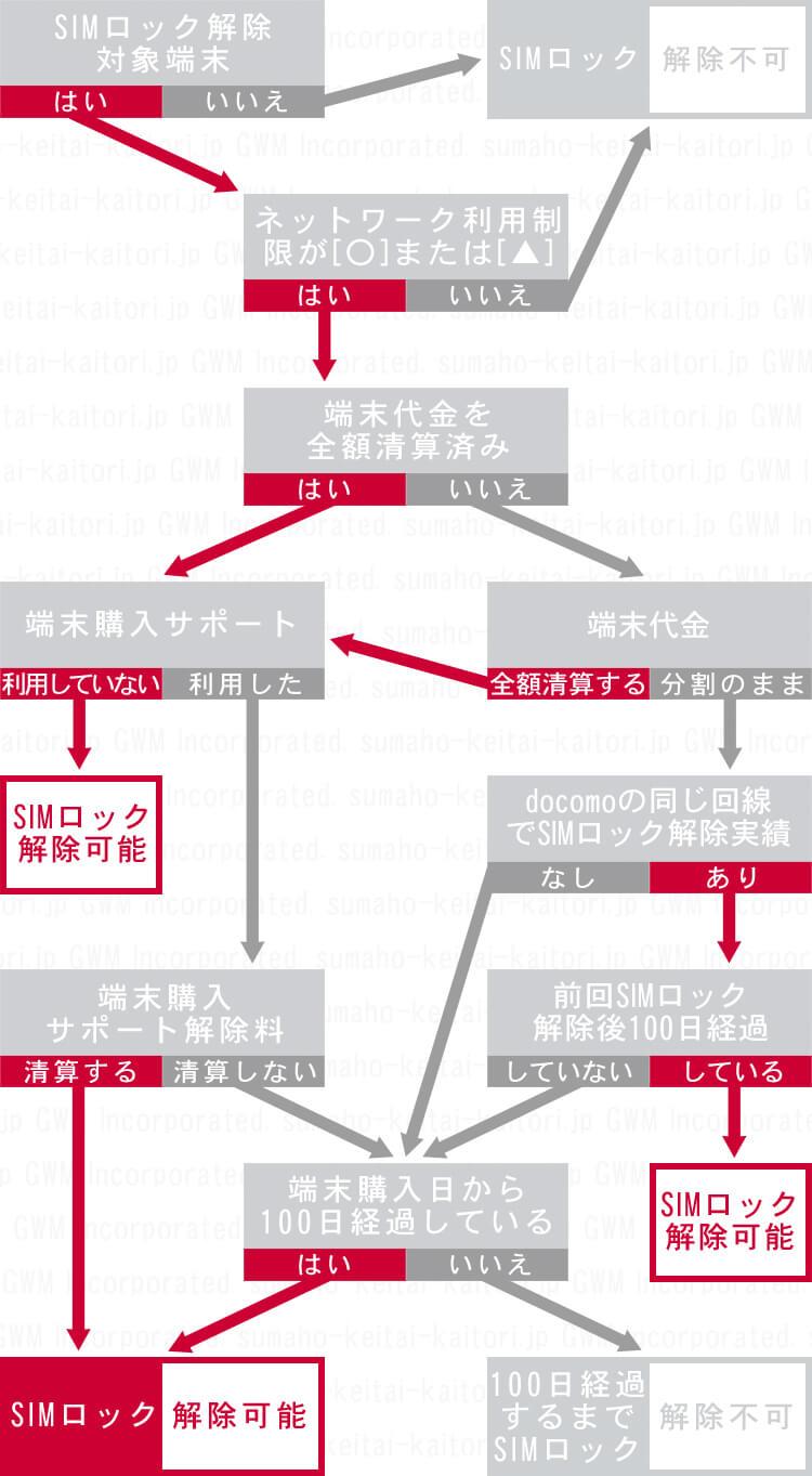 docomo SIM ロック解除方法【中古対応】 のフローチャート