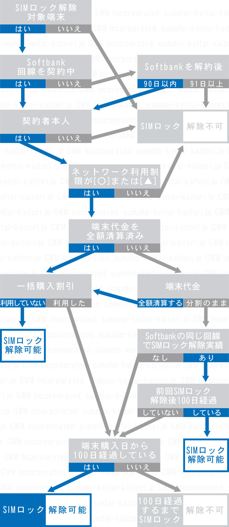 Softbank 端末 SIM ロック解除条件のフローチャート